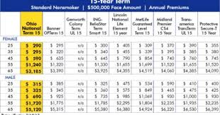 Whole Life Insurance Price Chart 21 Exact Insurance Rates By Age Chart