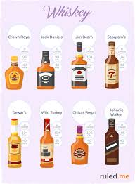 Alcohol And Carbs Chart Keto Alcohol Can Alcohol Be Keto Friendly