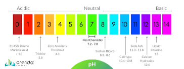 Ph Of Beverages Chart Why Does Soda Ash Cloud Up Pool Water