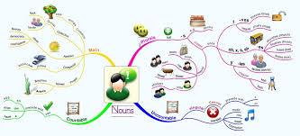 Nouns - My English Classes