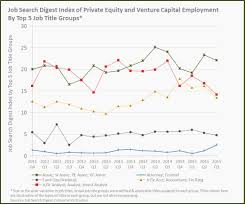 private equity hiring trends q job search digest third quarter 2015 mark the peak of this trend as private equity and venture capital firms have filled their open vacancies