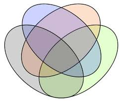 Venn Diagram Overlap Discover The Beauty Of Extreme Venn Diagrams New Scientist