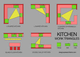 G Shaped Kitchen Layout Layouts For An Ideal Kitchen Architects Interior Designers