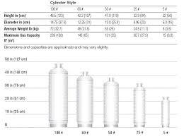 Argon Tank Sizes Chart Inspirational Welding Gas Cylinder