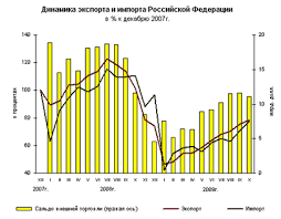 Курсовая работа Основные зарубежные торговые партнёры РФ По данным таможенной статистики внешнеторговый оборот России в январе июне 2009 года составил 196 3 млрд долл США с учетом данных о торговле с Республикой