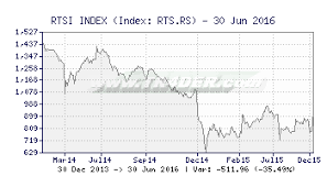 Tr4der Rtsi Index Rts Rs Interactive Chart For Technical