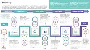 What Is Digital Marketing Digital Marketing Strategy