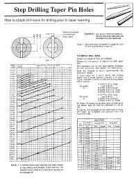 Threaded Taper Pin Chart Standard Lock Washer Stanlok Group Nuts Inc Manufacturer Of