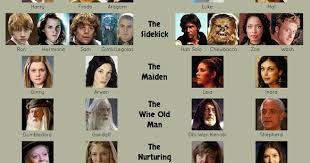 Fantasy And Sci Fi Characters Fit Into Jungian Archetypes Chart