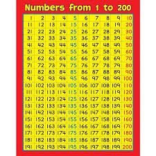 Numbers 100 To 200 Chart 41 All Inclusive Composite Number Chart 1 200