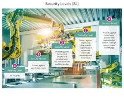 Iec Lighting Levels Iec 62443 How To Achieve Strong Industrial Security