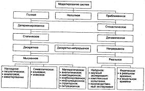 Системный анализ лекции и учебные пособия Теория систем и  Пример классификации видов моделирования