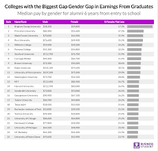 Wake Tech Salary Chart The Wage Gender Gap At Americas Top Colleges