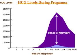 Estrogen Levels Chart 62 Extraordinary Pregnancy Hormones Graph