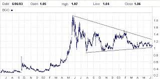 Cyclepro U S Stock Market Outlook