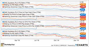 3 Top Defense Stocks To Watch Now Nasdaq