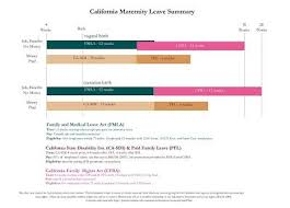 Fmla Cfra Pdl Chart Pin On Baby Stuff