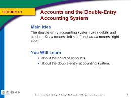 Double Entry Chart Unit 2 The Basic Accounting Cycle Chapter 3