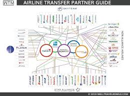 Credit Card Points Transfer Chart Flexible Bank Point Airline Transfer Partner Master Guide