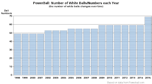 Powerball Numbers Frequency Number Chart Need Help Picking Lottery Numbers Sas Learning Post