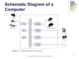 schematic diagram of computer components wiring diagram expert schematic diagram of computer components wiring diagrams konsult schematic diagram of computer components