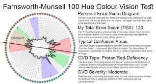 Munsell Color Chart Test Data Visualization Oc I Took A Farnsworth Munsell 100