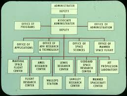Early Nasa Organizational Chart Nasa Organizational Chart