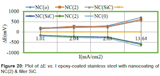 Corrosion Protection Of Transport Vehicles By Nanocoating Of