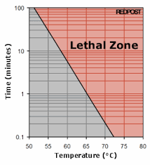 Solar Oven Temperature Chart Boil 3 Add 1 Method Solar Cooking Fandom Powered By Wikia