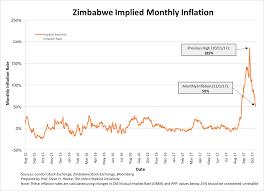 Zimbabwe Inflation Chart Zimbabwes Inflation Monitor A Weekly Update Silveristhenew