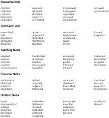 Adjective For Resumes Power Adjectives For Resumes Power Adjectives Resume Foodcity Me