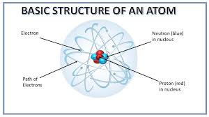 Structure Of Atom Basic Structure Of An Atom For Kids Selftution
