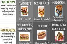 Sandwich Chart The Sandwich Alignment Chart