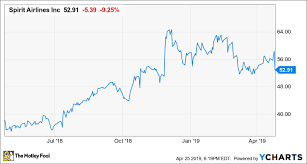 Spirit Airlines Stock Plunges Despite Incredible Earnings