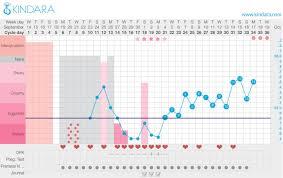 14 Dpo Bbt Chart Babycenter