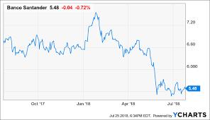 Banco Santander Is Much Stronger Than The Reported Eps Shows