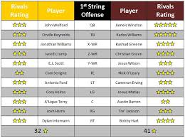 Wake Forest Vs Florida State Depth Chart Recruiting