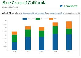 membership enrollees california health insurance care cal dmhc health plan dashboard snapshot of anthem blue cross