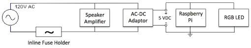 part 4 add some power, create the user interface and autostart at Power Strip Wiring Diagram additionally, connect the raspberry pi and the ws2801 based led strip to the 5vdc power supply as shown wiring diagram Wiring Diagram AC Power Strip