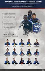 Fransa milli takımı'nın kadrosundaki 23 oyuncudan 15'inin afrika kökenlilerden oluşuyordu. Fransa Ya Dunya Kupasi Ni Gocmenler Getirdi