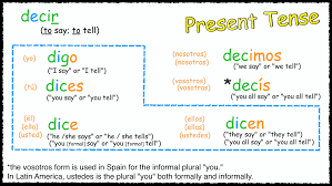 Verbos Complete The Chart With The Correct Verb Forms Contar Blog Archives La Clase De Español
