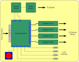 secrets of cnc control board electronics ebldc com the figure above shows the parallel port which more than often is implemented in the form of a breakout board or out isolation and providing