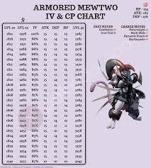 Armored Mewtwo Iv Cp Chart Thesilphroad