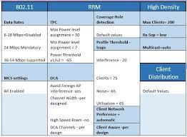Density Chart Hotel Wireless High Client Density Design Guide Cisco