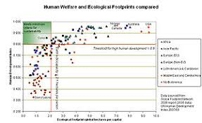 sustainable development  graph comparing the ecological footprint of different nations their human development index
