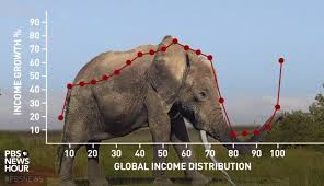 Elephant Chart Inequality What Is The Elephant Chart Consultants Mind