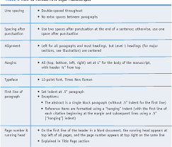 Table 2 From The Basics Of Scientific Writing In Apa Style