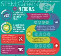 What Are Stem Careers Where Are The Stem Careers