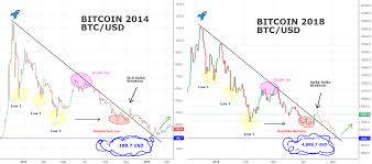 A distributed, worldwide, decentralized digital money. Scary Bitcoin Comparison 2014 And 2018 You Won T Believe It For Bitfinex Btcusd By D4rkenergy Tradingview