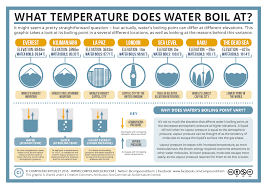 What Temperature Does Water Boil At